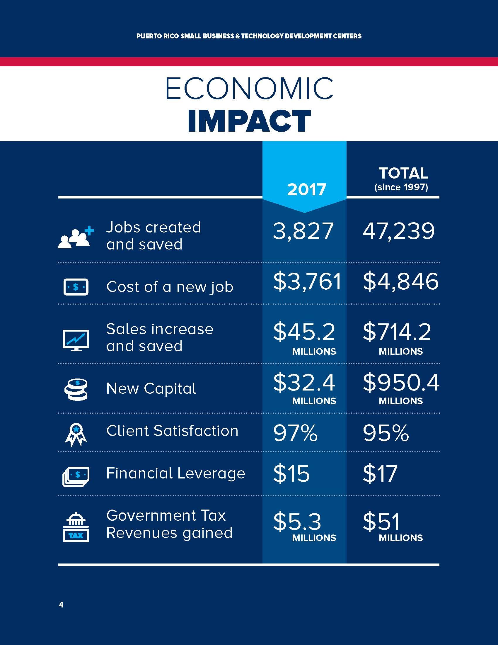 2017 economic impact